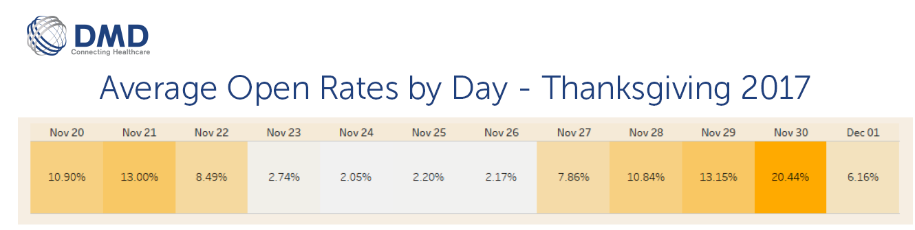 thanksgiving-avg-day-open-rates